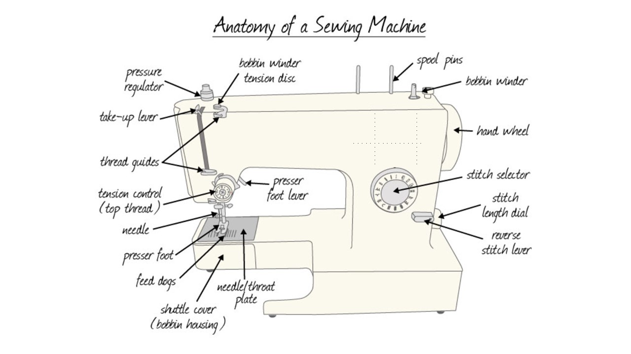 New Home Sewing Machine Parts Diagram How Do Sewing ...